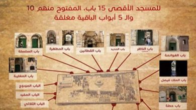 صورة التعريف بأبواب المسجد الأقصى